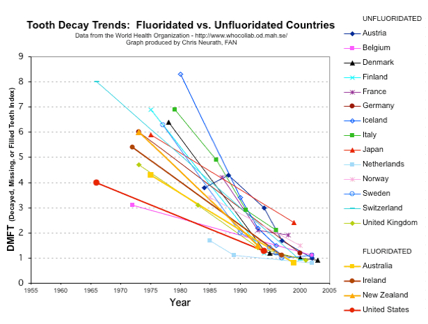 Graph by Chris Nuerath for the Fluoride Action Network